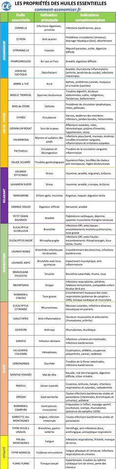 Les bienfaits des huiles essentielles ne sont plus à démontrer. Antivirales, désinfectantes, relaxantes, anti-douleur, anti-fatigue, antalgique, antibactériennes... Les propriétés des huiles essentielles sont innombrables pour soigner les maux au quotidien. Encore faut-il bien les connaître pour pouvoir les utiliser sans danger ! Voici le guide indispensable pour connaître les propriétés des huiles essentielles et savoir quelles