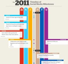 The 2011 Timeline of Social Media Milestones[INFOGRAPHIC]