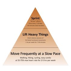 sustainable fitness. the Primal Blueprint pyramid