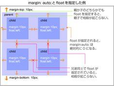 CSS: marginの正しい理解 (CSSのmarginが難しい)|Web Design KOJIKA17