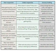 Over Responsive/Under Responsive/Sensory Seeking Chart for SPD (Sensory Processing Disorder)