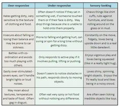 Over Responsive/Under Responsive/Sensory Seeking Chart for SPD (Sensory Processing Disorder)
