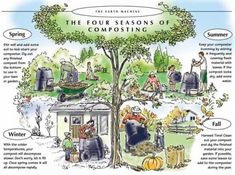 The four seasons of composting, good composting information