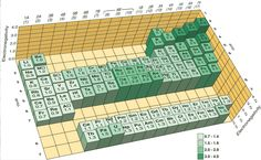 3-D Electronegativity Table
