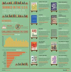A few scholarly heavyweights, like Lord of the Flies, Ulysses and the Color Purple, were once deemed too morally, racially, or religiously provocative. Now, these titles are popularly studied in classrooms nationwide. Coinciding with Banned Books Week, the infographic below explains the stunning reasons certain books were once forbidden in the U.S.A.... and why some still are.