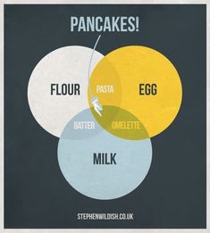 Pancakes! - Clever Venn diagram of flour, egg, and milk, showing the magical intersection of the three sets that is pancakes. What other culinary delights can be described with a Venn diagram?
