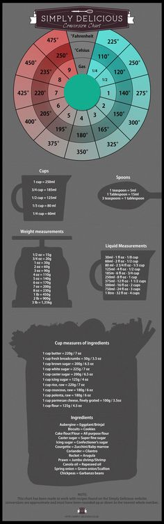 Conversion Chart by simplydelicious #Infographic #Cooking #Conversions
