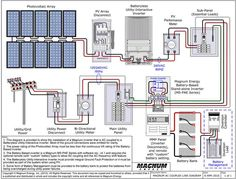 Solar Power Diagram Pv System Wiring Design Services Renewable In Off Grid Solar Power, Solar Energy System, Solar Panel Kits, Best Solar Panels, Sistema Solar, Solar System Design, Solar Roof Tiles, Solar Projects, Panel Systems
