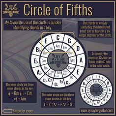 In this video, I'm sharing some content from my guitar music theory course 'Guitar Rut Busters: Essential Theory'. I'll explain exactly what the circle of fifths is and how we can use it. Think of this as the circle of fifths for dummies. Music Theory Lessons, Music Theory Guitar, Music Chords, Music Guitar, Guitar Chords, Guitar Lessons, Playing Guitar, Acoustic Guitar, Jazz Guitar