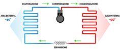 Come Funziona la Pompa di Calore