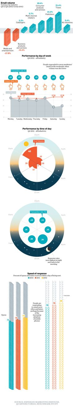 Infographic from Experian Marketing Services on the Best Time to Send Emails