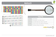 How to play the banjo in ColorMusic. (For right-handed players.)