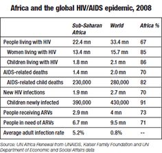 This chart shows the percentages of HIV/AIDS in Africa in 2008. It provides the the total amount and compares it to the world, which then gives us a percentage of how much it is within the whole world.