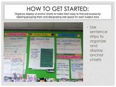Sentence Strips, Reading Anchor Charts, Classroom Setup, Wall Spaces, Sentences, Literacy, Layering, Organize, Teacher