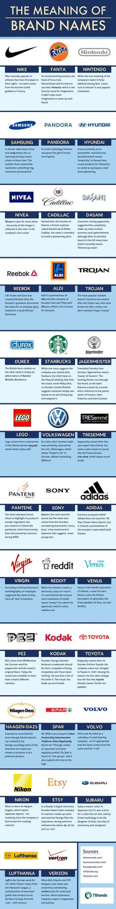 The Meaning of Brand Names #Infographic #infografía
