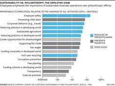 Sustainability Matters in the Battle for Talent (HBR Blog Network)