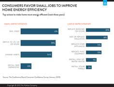 Consumers Want Energy Efficiency, But What Will They Do About It?
