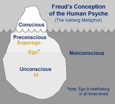 Kennedy Ynclan-012 This Image and article talks about Sigmund Freud's Theory of Human Development. In this nifty image, it shows that although above the water it shows that the conscious is not that big but, below the water is a massive block of ice which, metaphorically, is our non-conscious which  Freud believed is what drove us psychologically