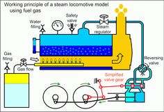 simple boat steam engine drawing - Google Search