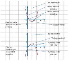 Cuaderno de Matemática: Función de segundo grado