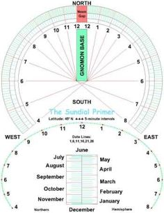 The Sundial Primer - Sunny Day U - Horizonta/Analemmatic Sundials Kit Solar Time, Time Travel Machine, Space Coloring Pages, Outside Fire Pits, Math Notebooks, Outside Living, Sundial, Sunny Days, Ideas