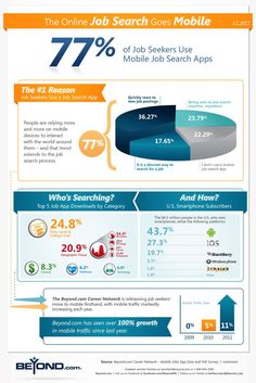 Why Has The Online Job Search Gone Mobile? #infographic