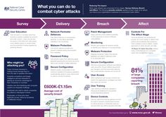 NCSC Common Cyber Attacks Infographic