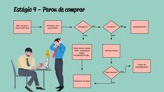 Estratégia de Email Marketing: saiba o que fazer se seu cliente parou de compra. Inbound Marketing, Marketing Digital, Encouragement