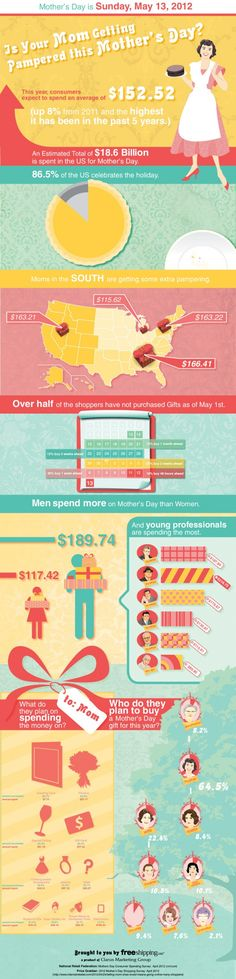 Mother's Day: Is your getting pampered? #Infographic showing how much we spend to show love for #caregiver #1, Mom. #caregiving #love #mothersday #holiday #gifts #eldercare #women