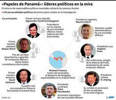 """ESCANDALO-FINANCIERO """"Papeles de Panamá"""" desatan una convulsión mundial"""