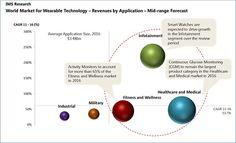 Wearable #tech #EmergingTechnology
