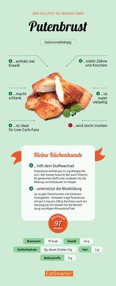Das solltest du über Putenbrust wissen | eatsmarter.de #putenbrust #pute #infografik