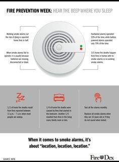 Fire Prevention Week Infographic | Hear the Beep Where You Sleep | Smoke Alarm Safety