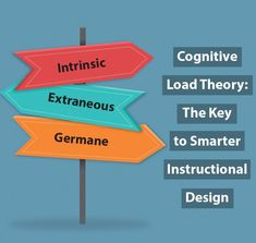 Find out all the details you need to know about the cognitive load theory by John Sweller, with helpful implications for the classroom. #cognitive #cognitiveload #cognition #sweller #johnsweller #teaching #learning #education Teaching Numbers, Teaching Phonics, Best Language Learning Apps, English Games For Kids, Teaching English Grammar, Vocabulary Activities, Instructional Design, Teacher Hacks, Theory