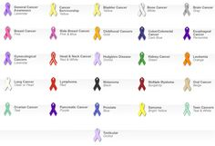 We all know somebody who has, or had cancer.  Here are some of the ribbons and their colors.  I would have a yellow ribbon for bladder cancer---7 years cancer-free.