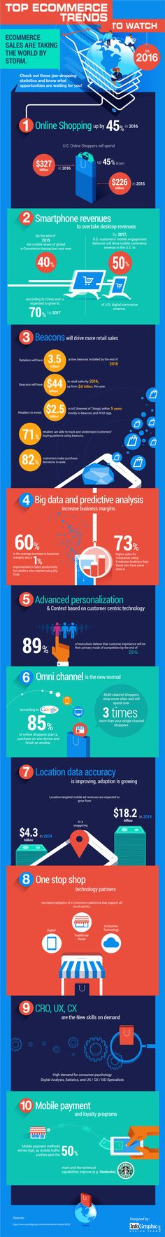 Top E-commerce Trends to Watch in 2016 #Infographic #Ecommerce #Trends