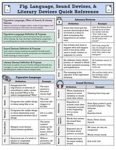 Literary Devices, Figurative Language, Sound Effects Quick Reference >> Give to Students as a Tool to use Year-Long >> #Quickreference #anchorchart #TPT #teacher #middleschool #ELA