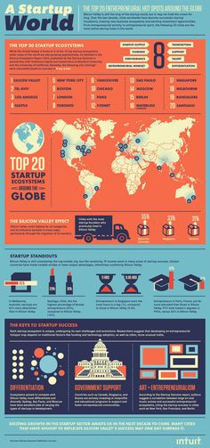 A Startup World In An Infographic