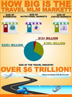 Interesting Fact About The Travel MLM Business