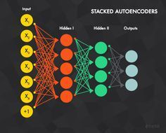 An Introduction to Deep Learning (in Java): From Perceptrons to Deep Networks | Toptal