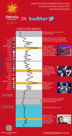 The Eurographic: 2012 Eurovision Song Contest on Twitter - Tweets per Minute. Analysis by Starcom MediaVest London