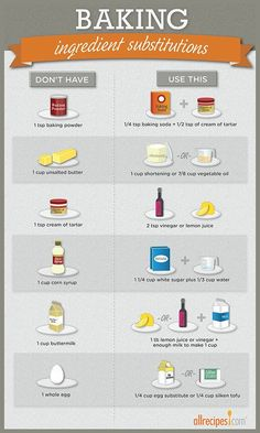 "Ingredient Substitutions (Infographic Don't have baking powder? Find easy baking substitutions for this ""oops!Don't have baking powder? Find easy baking substitutions for this ""oops! Kitchen Cheat Sheets, Cooking Measurements, Recipe Measurements, Food Substitutions, Healthy Baking Substitutes, Food Charts, Baking Tips, Baking Basics, Baking Secrets"