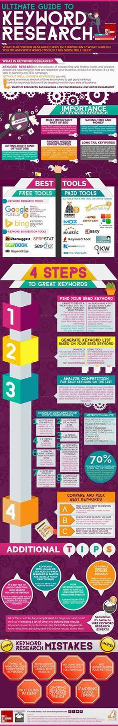Infografiche, immagini statistiche e spunti di riflessione raccolte sul web o prodotte ad hoc su Marekting, SEO, Social Media e mondi paralleli Seguimi su Facebook: @ diellewebegrafica #infografica #infografiche #infographic #infographics