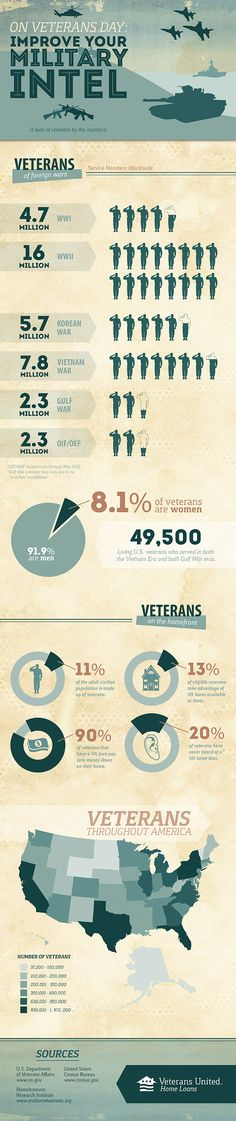 Did you know that 49,500 veterans served in both the Vietnam Era and the Gulf War eras? Do you know what states have the highest concentration of veterans? Read on to find out more interesting military facts: