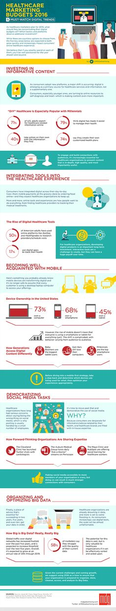 Healthcare-Marketing-Budgets-Infographic_475px