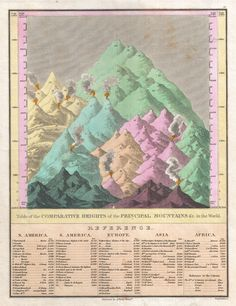1826 Finley Comparative Map of the Principle Mountains of the World