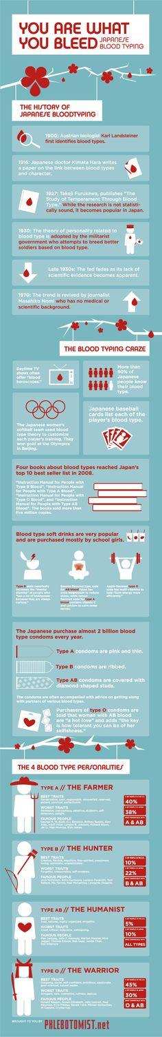 Pengelompokan Golongan Darah