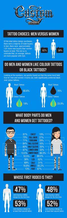 Tattoo Choices Amongst Men & Women