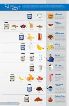 Looking for more ways to consume BiPro whey protein isolate? Quick and easy protein recipes that require little to no cooking. For more usage ideas, check out BiPro USA's recipes page.