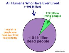 7.3 Billion People, One Building | Wait But Why